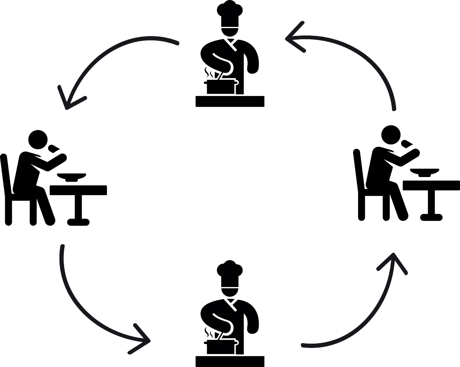 graphic showing loop between chefs and diners